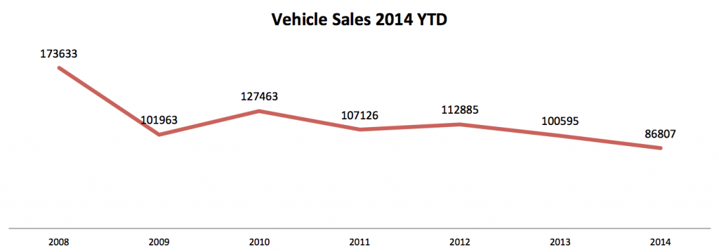 Vehicle Sales 2014 YTD