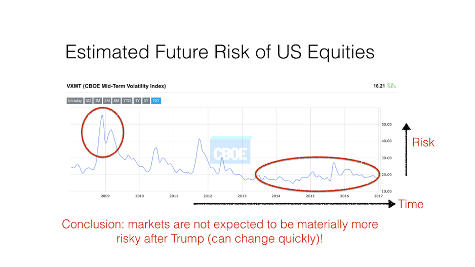 Estimated future risk of US equities