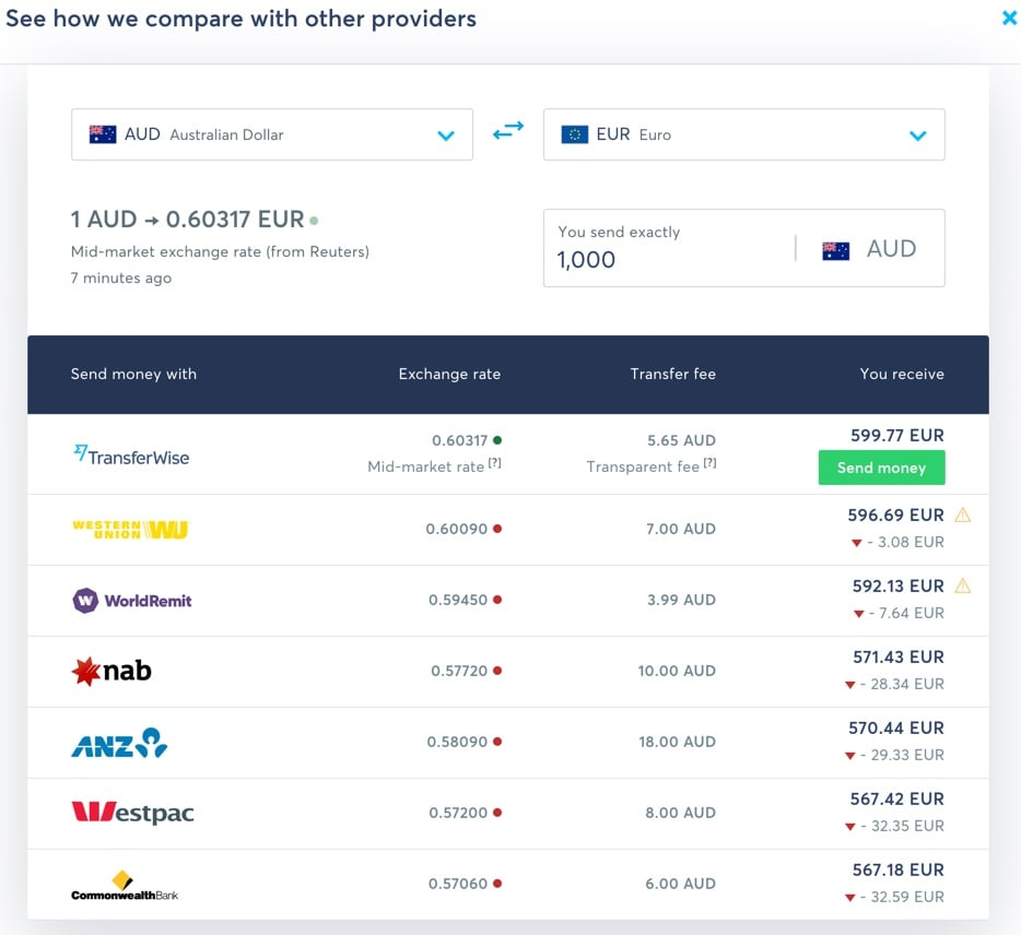 Comparing fees on TransferWise