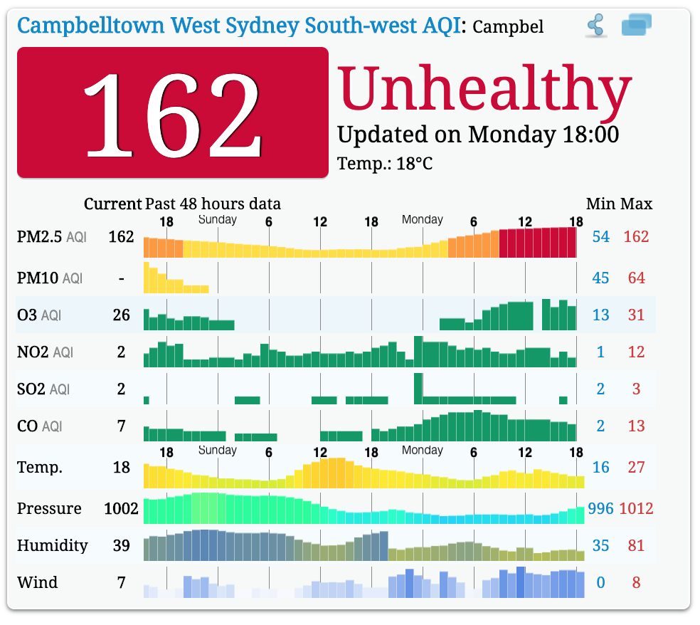 Sydney air pollution report on 2 December 2019