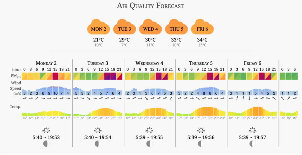 Sydney air quality forecast December 2019